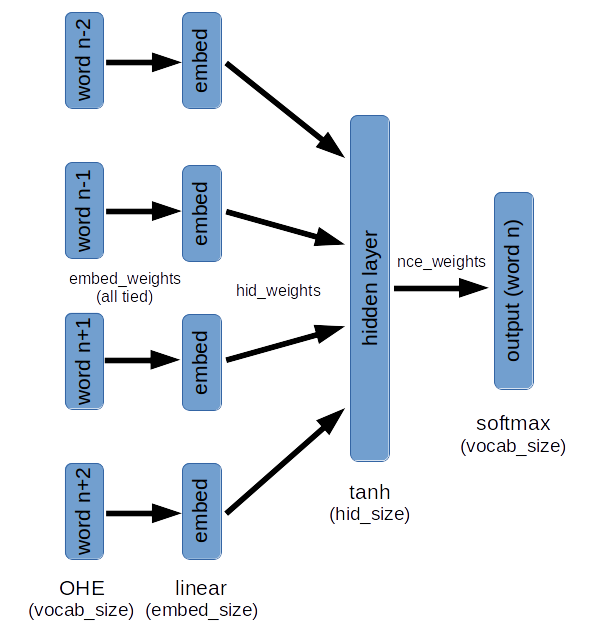 Neural Net Diagram